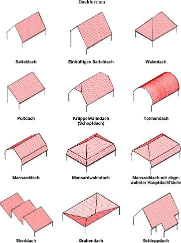 Bender Bedachung Worms Dachformen