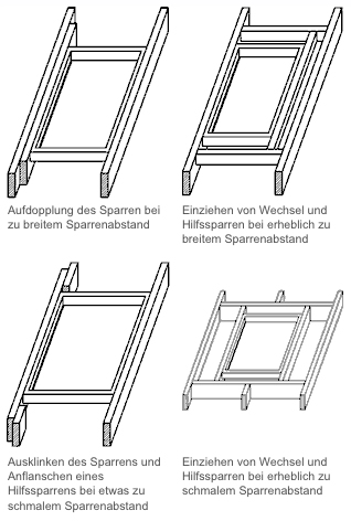velux dachfenster rolladen einbauanleitung laminas de plastico para techo. Black Bedroom Furniture Sets. Home Design Ideas